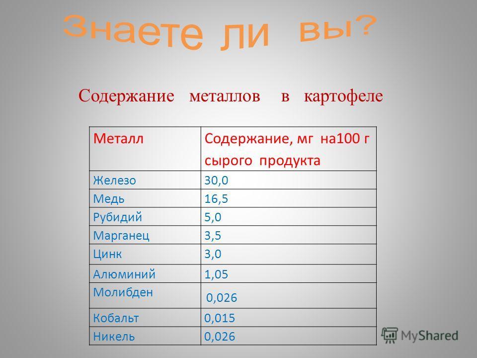 Содержание металлов в картофеле Металл Содержание, мг на100 г сырого продукта Железо30,0 Медь16,5 Рубидий5,0 Марганец3,5 Цинк3,0 Алюминий1,05 Молибден 0,026 Кобальт0,015 Никель0,026