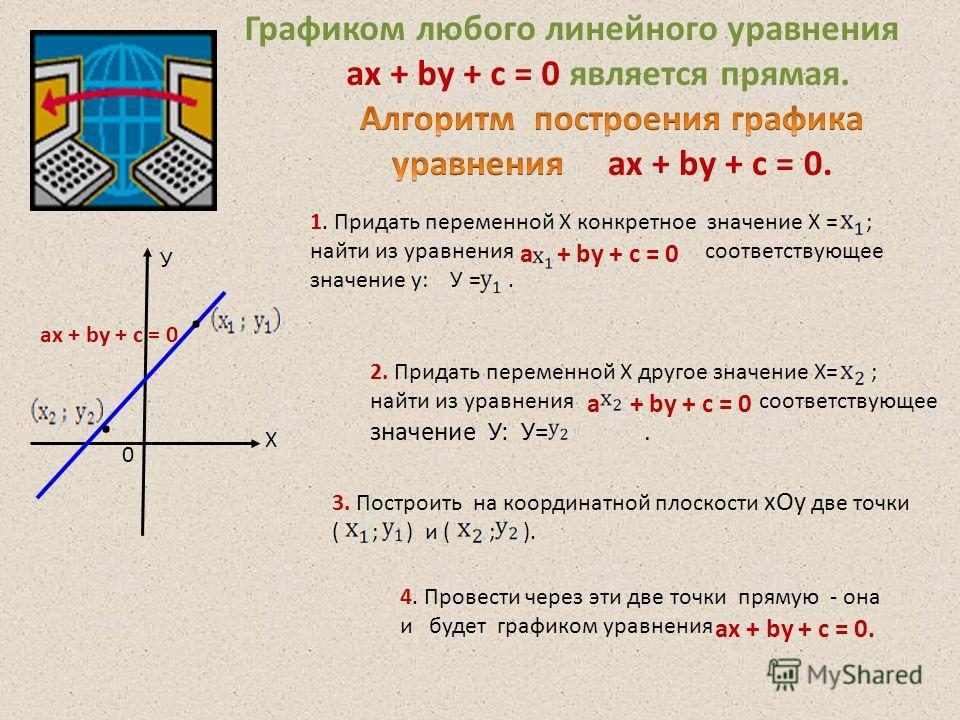 Графиком любого линейного уравнения ax + by + c = 0 является прямая. Х У 0 ax + by + c = 0 1. Придать переменной Х конкретное значение Х = ; найти из уравнения соответствующее значение у: У =. а + by + c = 0 2. Придать переменной Х другое значение Х=
