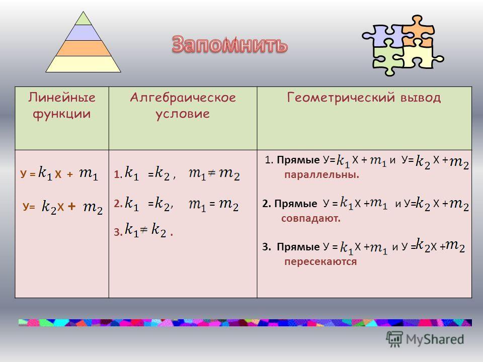 У = Х + У= х + 1. =, 2. =, = 3.. 1. Прямые У= Х + и У= Х + параллельны. 2. Прямые У = Х + и У= Х + совпадают. 3. Прямые У = Х + и У = Х + пересекаются