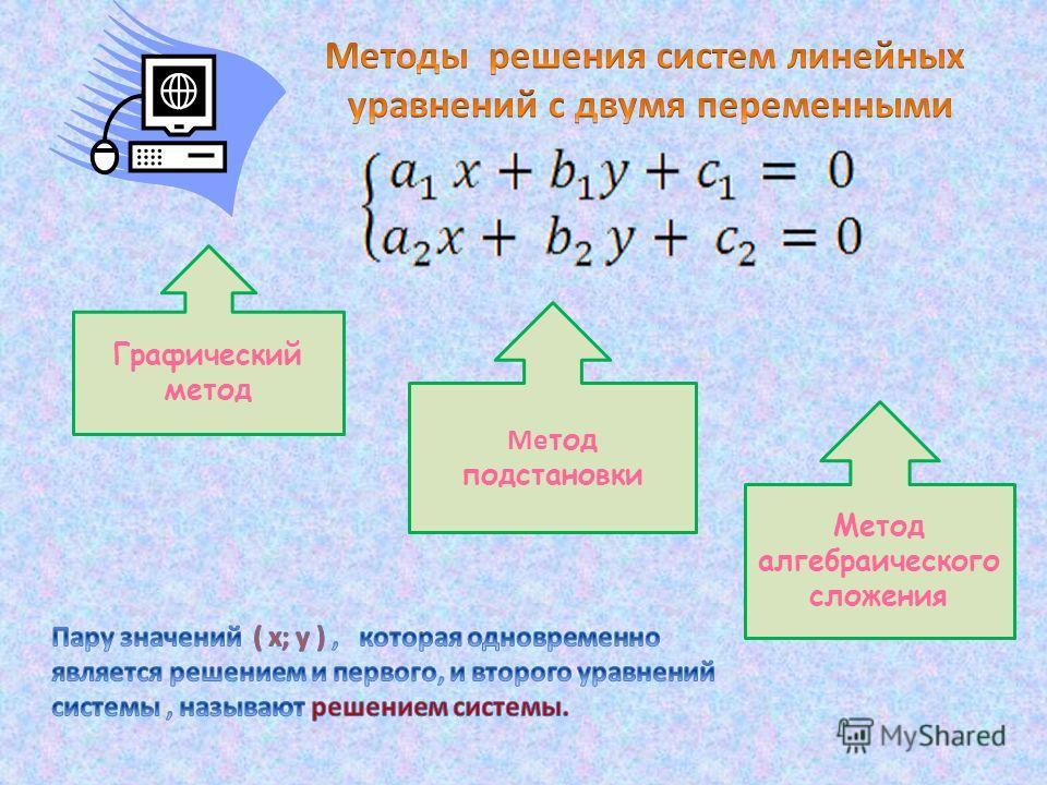 Графический метод Ме тод подстановки Метод алгебраического сложения