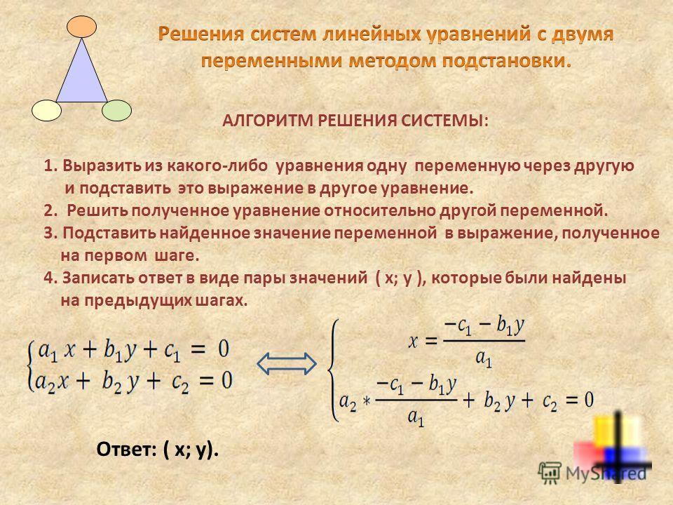 АЛГОРИТМ РЕШЕНИЯ СИСТЕМЫ: 1. Выразить из какого-либо уравнения одну переменную через другую и подставить это выражение в другое уравнение. 2. Решить полученное уравнение относительно другой переменной. 3. Подставить найденное значение переменной в вы