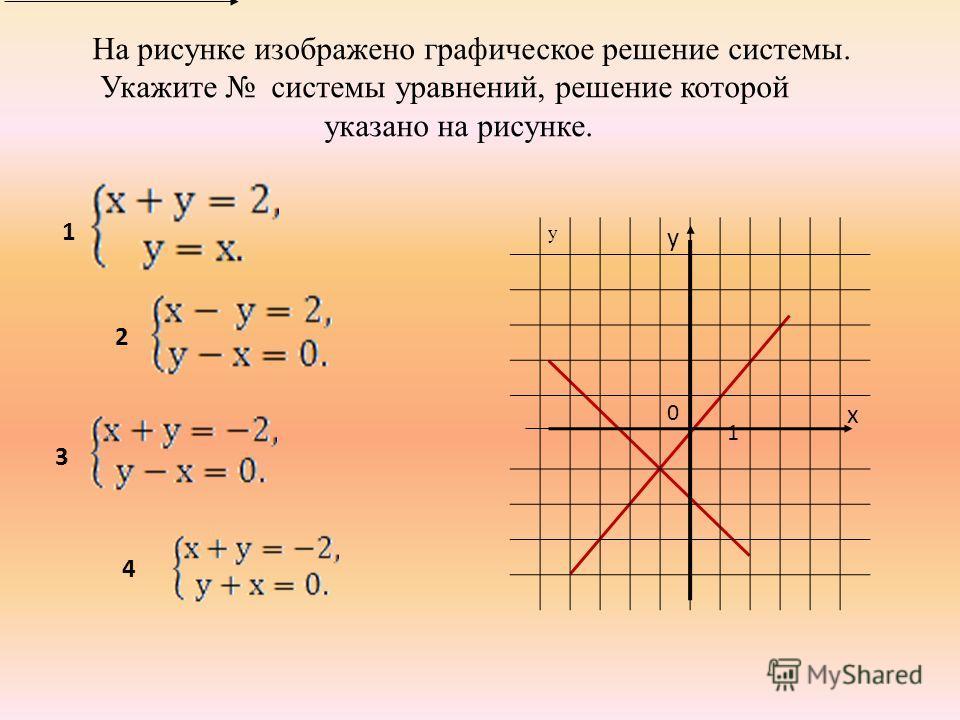 На рисунке изображено графическое решение системы. Укажите системы уравнений, решение которой указано на рисунке.  у у 0 1 х 1 2 3 4