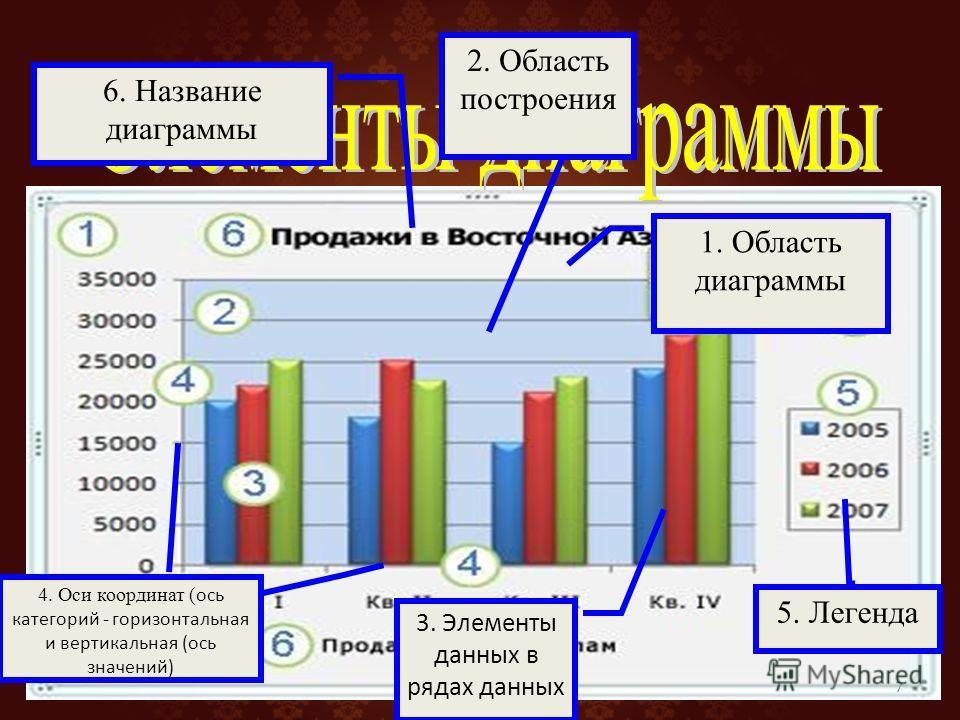 7 1. Область диаграммы 2. Область построения 5. Легенда 4. Оси координат ( ось категорий - горизонтальная и вертикальная (ось значений) 6. Название диаграммы 3. Элементы данных в рядах данных