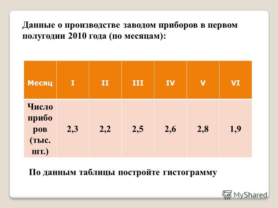 Данные о производстве заводом приборов в первом полугодии 2010 года (по месяцам): МесяцIIIIIIIVVVI Число прибо ров (тыс. шт.) 2,32,22,52,62,81,9 По данным таблицы постройте гистограмму