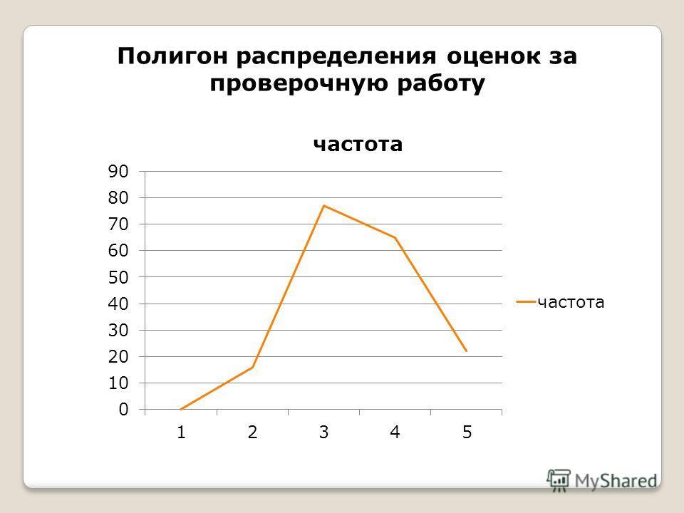 Полигон распределения оценок за проверочную работу
