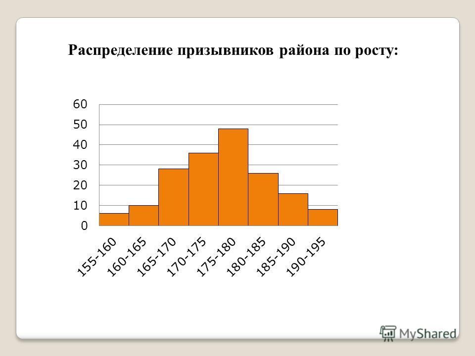Распределение призывников района по росту: