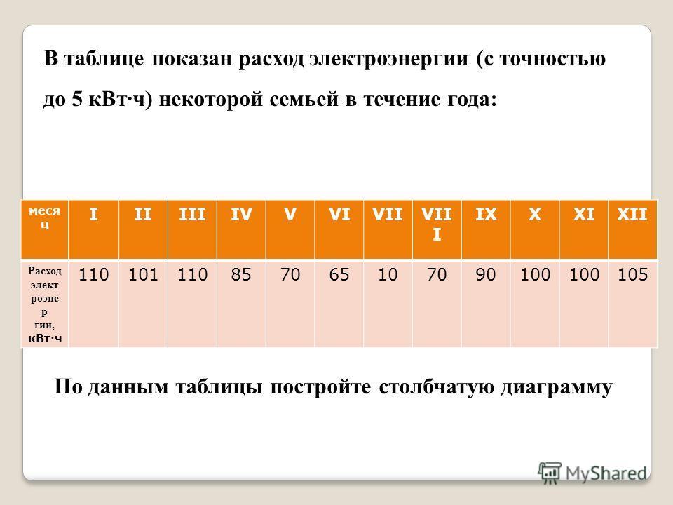 В таблице показан расход электроэнергии (с точностью до 5 кВтч) некоторой семьей в течение года: меся ц IIIIIIIVVVIVIIVII I IXXXIXII Расход элект роэне р гии, кВтч 110101110857065107090100 105 По данным таблицы постройте столбчатую диаграмму