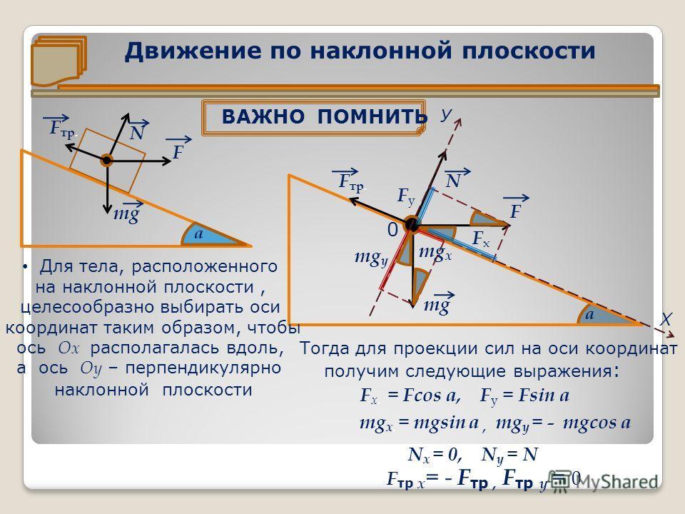 Движение по наклонной плоскости ВАЖНО ПОМНИТЬ mg N F F тр. mg у N а У Х 0 F F тр. mg FхFх FуFу mg х Для тела, расположенного на наклонной плоскости, целесообразно выбирать оси координат таким образом, чтобы ось Ох располагалась вдоль, а ось Оу – перп