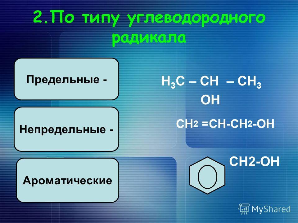 2.По типу углеводородного радикала Н 3 С – СН – СН 3 ОН СН 2 =СН-СН 2 -ОН СН2-ОН Предельные - Непредельные - Ароматические