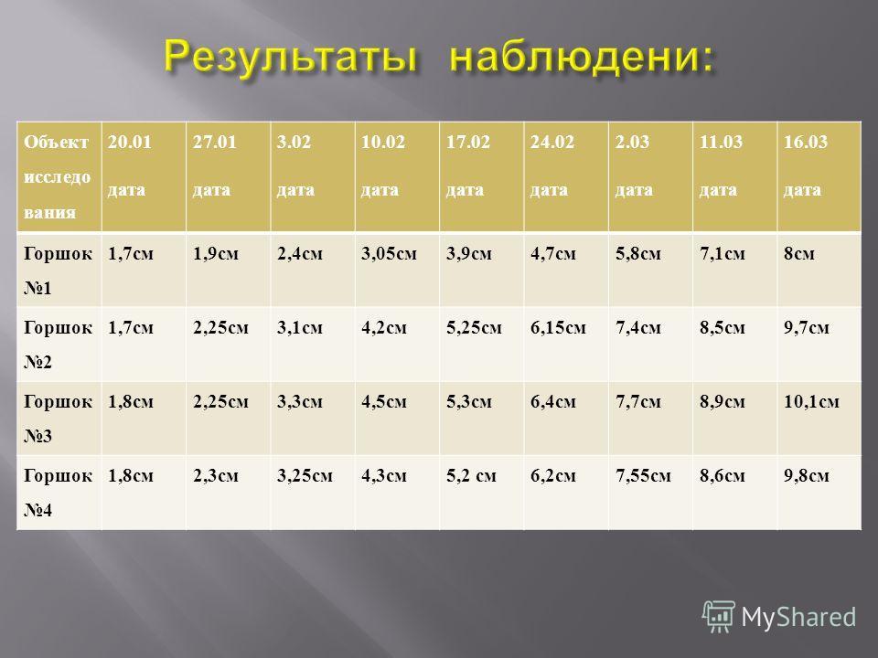 Объект исследо вания 20.01 дата 27.01 дата 3.02 дата 10.02 дата 17.02 дата 24.02 дата 2.03 дата 11.03 дата 16.03 дата Горшок 1 1,7 см 1,9 см 2,4 см 3,05 см 3,9 см 4,7 см 5,8 см 7,1 см 8 см Горшок 2 1,7 см 2,25 см 3,1 см 4,2 см 5,25 см 6,15 см 7,4 см