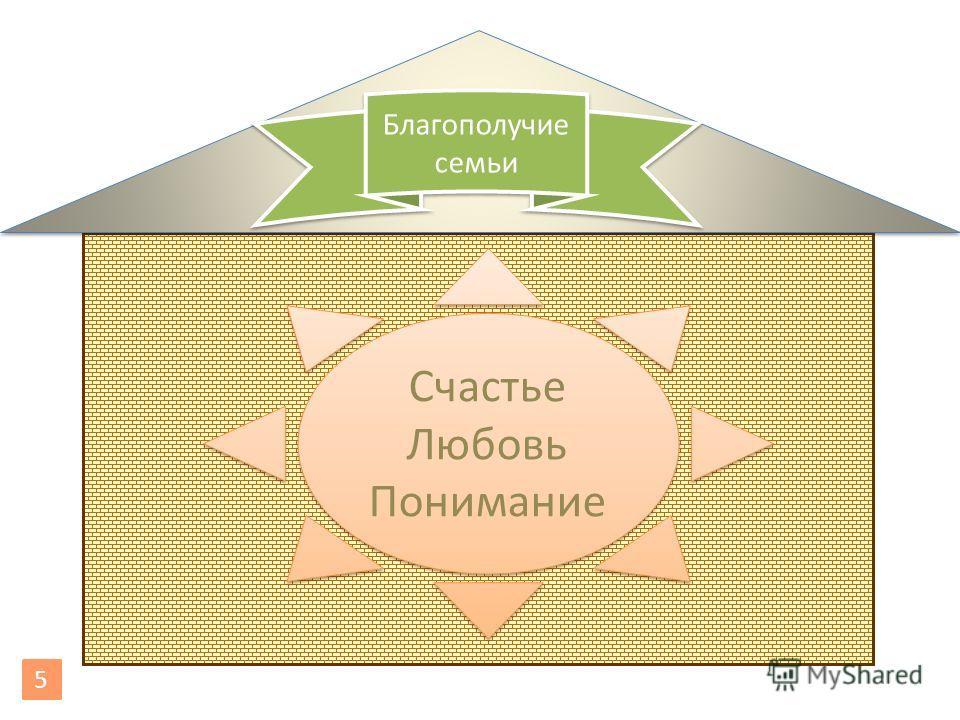 Счастье Любовь Понимание Счастье Любовь Понимание Благополучие семьи 5