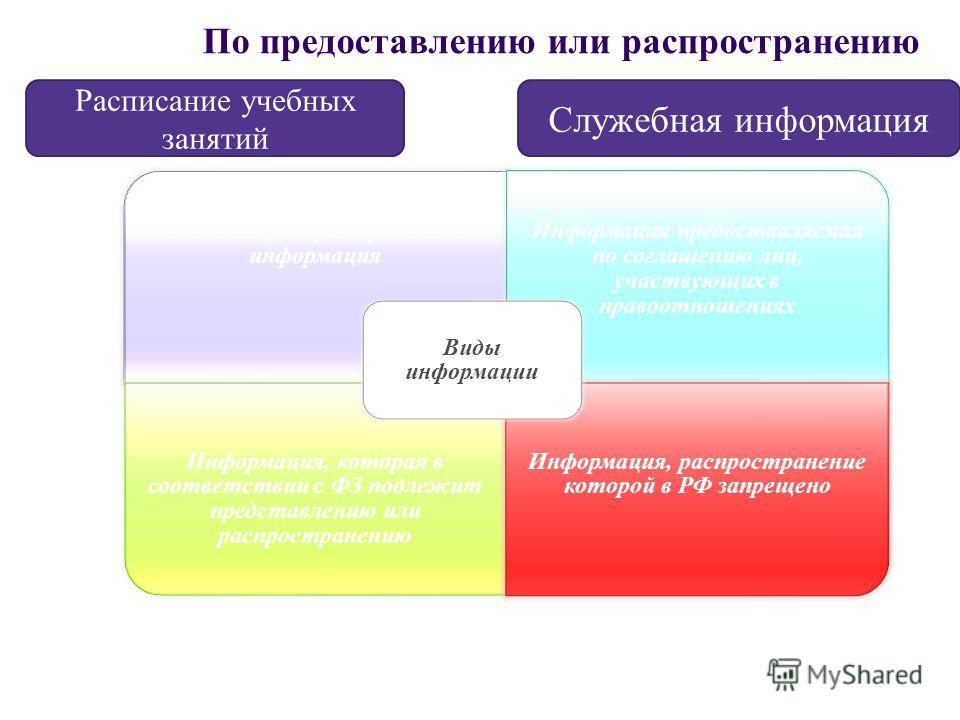 По предоставлению или распространению Свободно распространяемая информация Информация предоставляемая по соглашению лиц, участвующих в правоотношениях Информация, которая в соответствии с ФЗ подлежит представлению или распространению Информация, расп