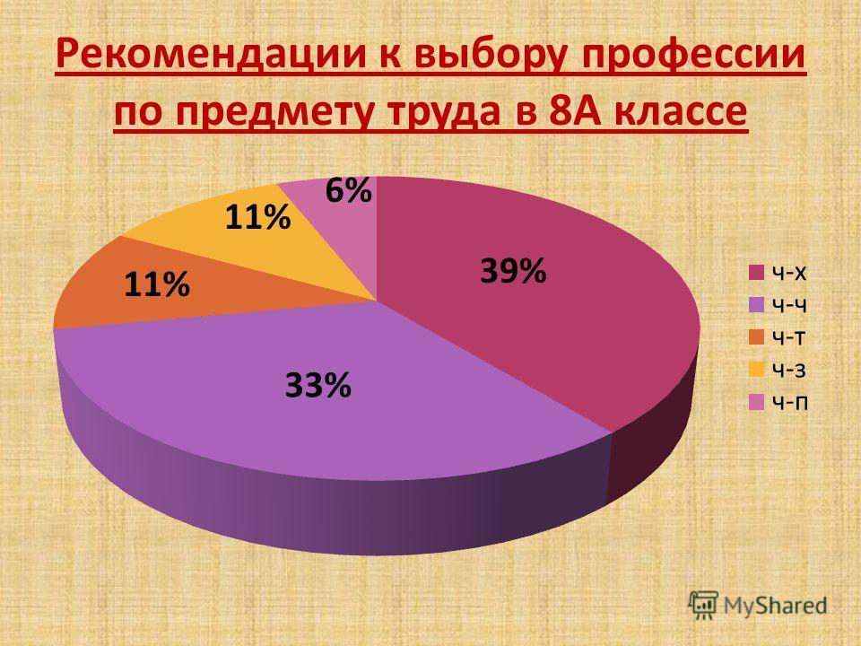 Рекомендации к выбору профессии по предмету труда в 8А классе 11% 39% 6% 33%