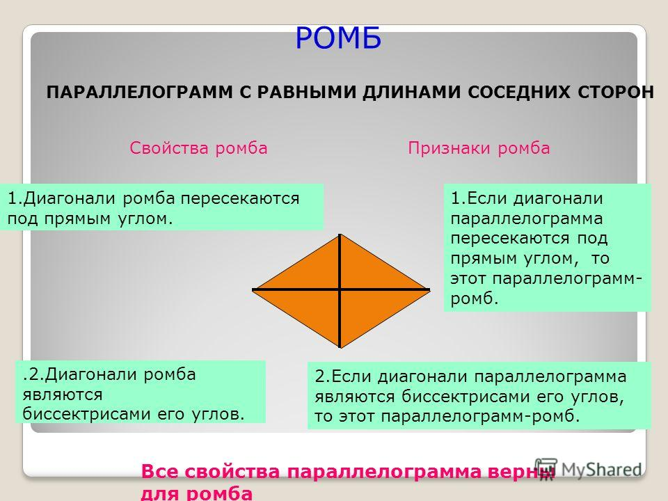 РОМБ ПАРАЛЛЕЛОГРАММ С РАВНЫМИ ДЛИНАМИ СОСЕДНИХ СТОРОН Свойства ромбаПризнаки ромба 1.Диагонали ромба пересекаются под прямым углом. 1.Если диагонали параллелограмма пересекаются под прямым углом, то этот параллелограмм- ромб..2.Диагонали ромба являют