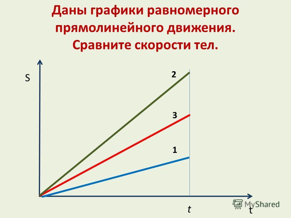 Даны графики равномерного прямолинейного движения. Сравните скорости тел. S t t 1 2 3