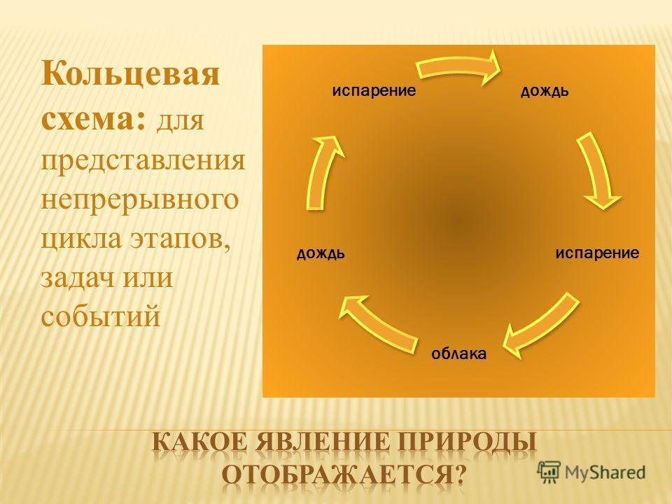 Кольцевая схема: для представления непрерывного цикла этапов, задач или событий
