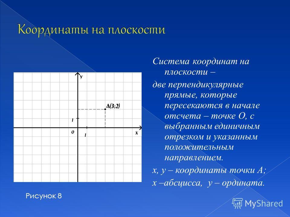 Система координат на плоскости – две перпендикулярные прямые, которые пересекаются в начале отсчета – точке О, с выбранным единичным отрезком и указанным положительным направлением. х, у – координаты точки А; х –абсцисса, у – ордината. Рисунок 8