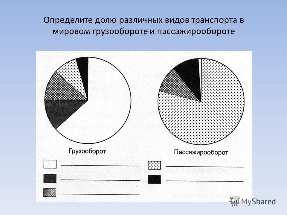Определите долю различных видов транспорта в мировом грузообороте и пассажирообороте