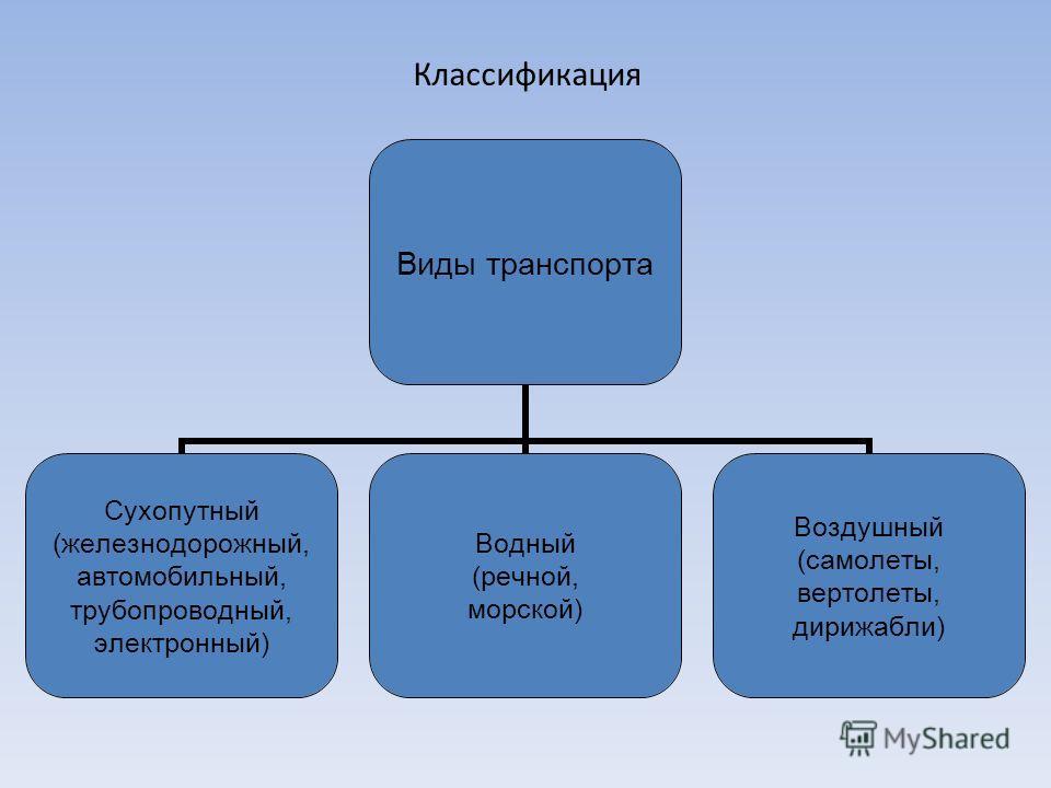 Классификация Виды транспорта Сухопутный (железнодорожный, автомобильный, трубопроводный, электронный) Водный (речной, морской) Воздушный (самолеты, вертолеты, дирижабли)