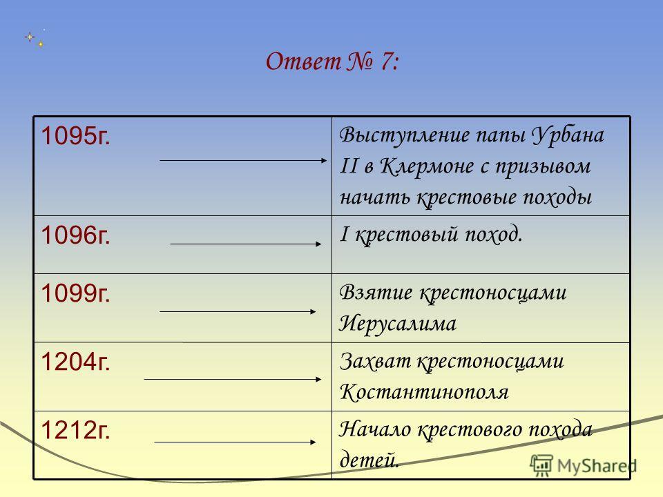 Ответ 7: Начало крестового похода детей. 1212г. Захват крестоносцами Костантинополя 1204г. Взятие крестоносцами Иерусалима 1099г. I крестовый поход. 1096г. Выступление папы Урбана II в Клермоне с призывом начать крестовые походы 1095г.