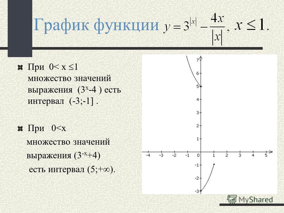 Преобразование графика функции y=3 x