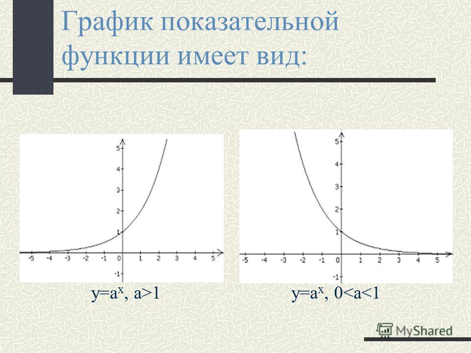 Показательная функция Показательной функцией называется функция вида y=a x, где а - заданное число, а>0, a 1. Область определения функции - множество всех действительных чисел. Множество значений функции - все положительные числа. Показательная функц