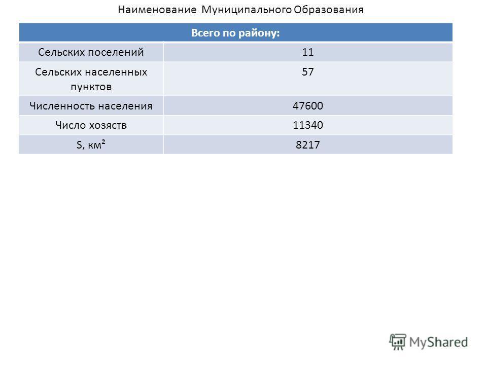 Всего по району: Сельских поселений11 Сельских населенных пунктов 57 Численность населения47600 Число хозяств11340 S, км²8217 Наименование Муниципального Образования