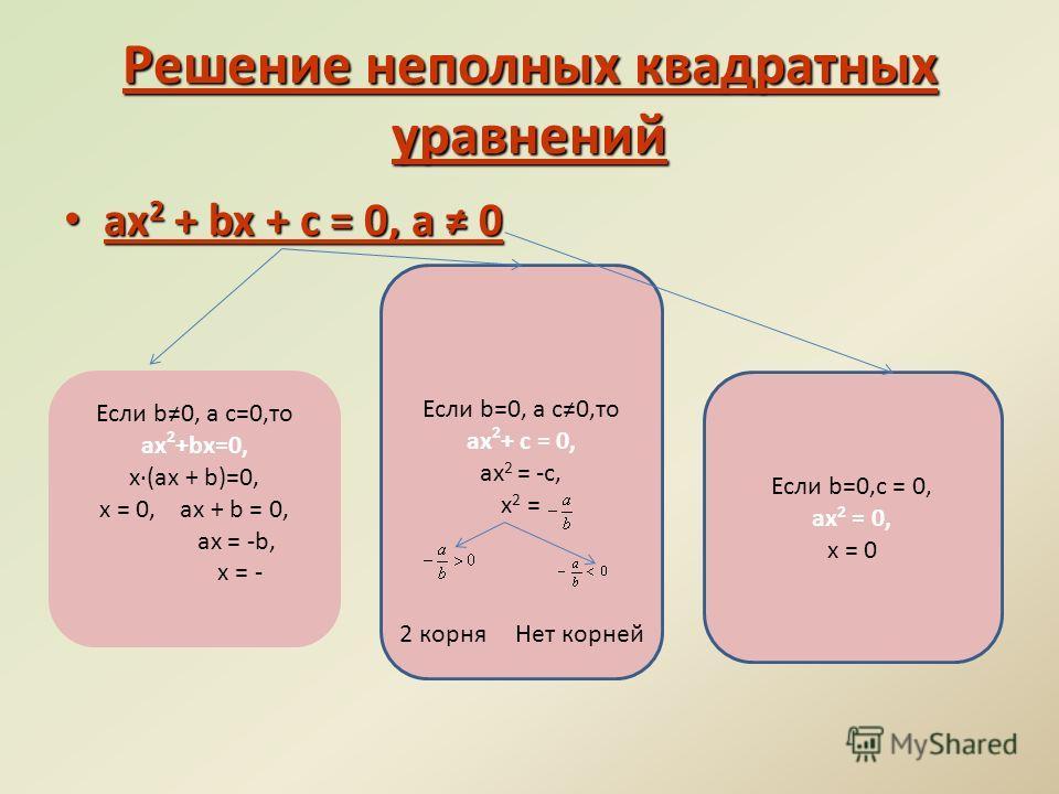 Решение неполных квадратных уравнений ax 2 + bx + c = 0, а 0 ax 2 + bx + c = 0, а 0 Если b0, а с=0,то ax 2 +bx=0, х·(ах + b)=0, x = 0, ах + b = 0, ах = -b, х = - Если b=0, а с0,то ax 2 + с = 0, ах 2 = -с, х 2 = Если b=0,с = 0, ах 2 = 0, х = 0 2 корня