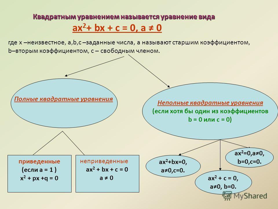 Квадратным уравнением называется уравнение вида ax 2 + bx + c = 0, а 0 где х неизвестное, a,b,c заданные числа, а называют старшим коэффициентом, bвторым коэффициентом, c свободным членом. Неполные квадратные уравнения (если хотя бы один из коэффицие