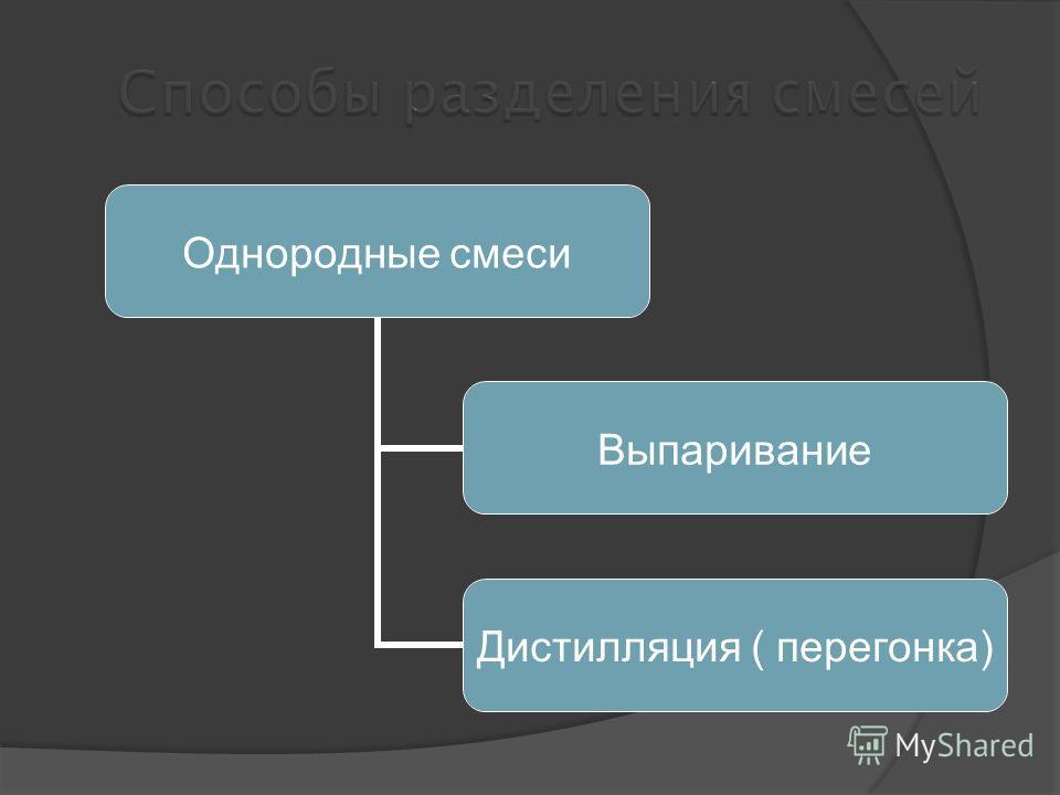 Однородные смеси Выпаривание Дистилляция ( перегонка)