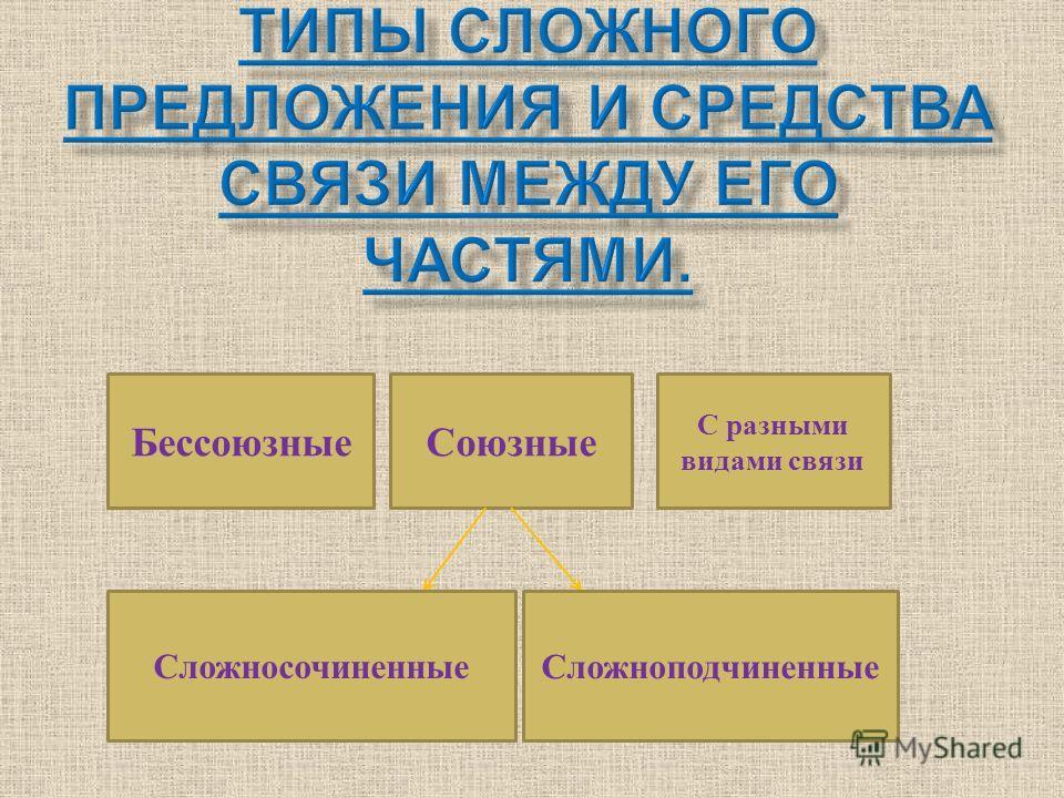 БессоюзныеСоюзные С разными видами связи СложносочиненныеСложноподчиненные