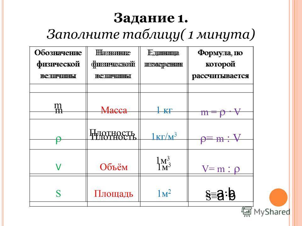 Обозначение физической величины Название физической величины Единица измерения Формула, по которой рассчитывается m Плотность 1м 3 S= a·b Задание 1. Заполните таблицу( 1 минута) Обозначение физической величины Название физической величины Единица изм