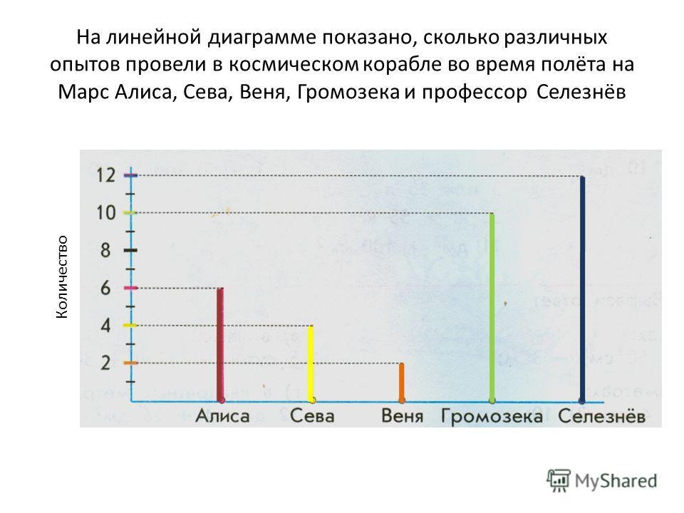 На линейной диаграмме показано, сколько различных опытов провели в космическом корабле во время полёта на Марс Алиса, Сева, Веня, Громозека и профессор Селезнёв Количество
