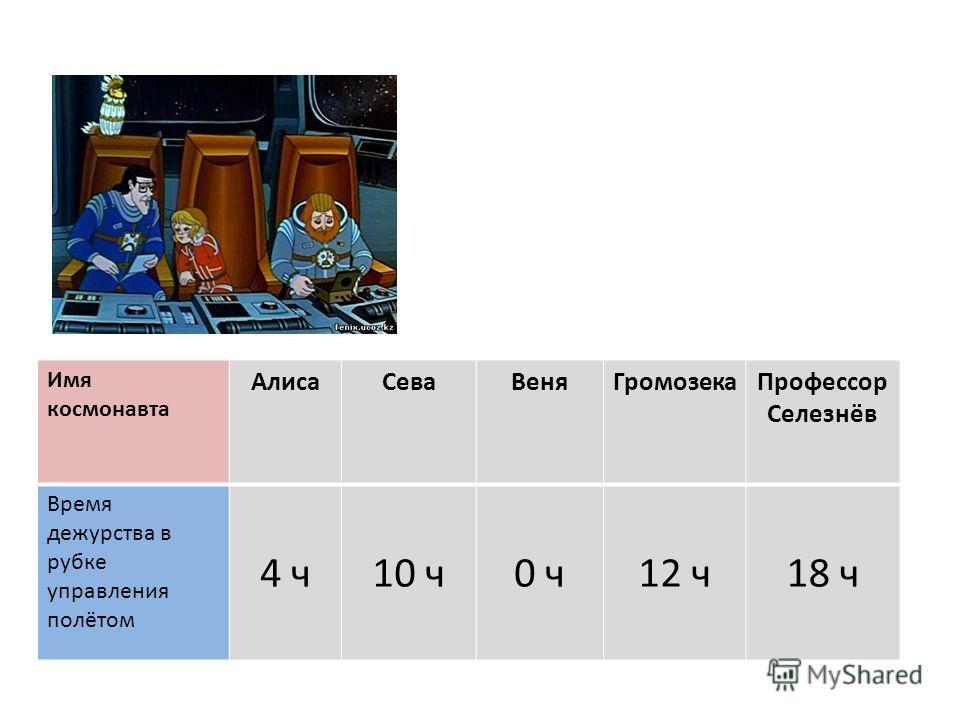 Имя космонавта АлисаСеваВеняГромозекаПрофессор Селезнёв Время дежурства в рубке управления полётом 4 ч10 ч0 ч12 ч18 ч