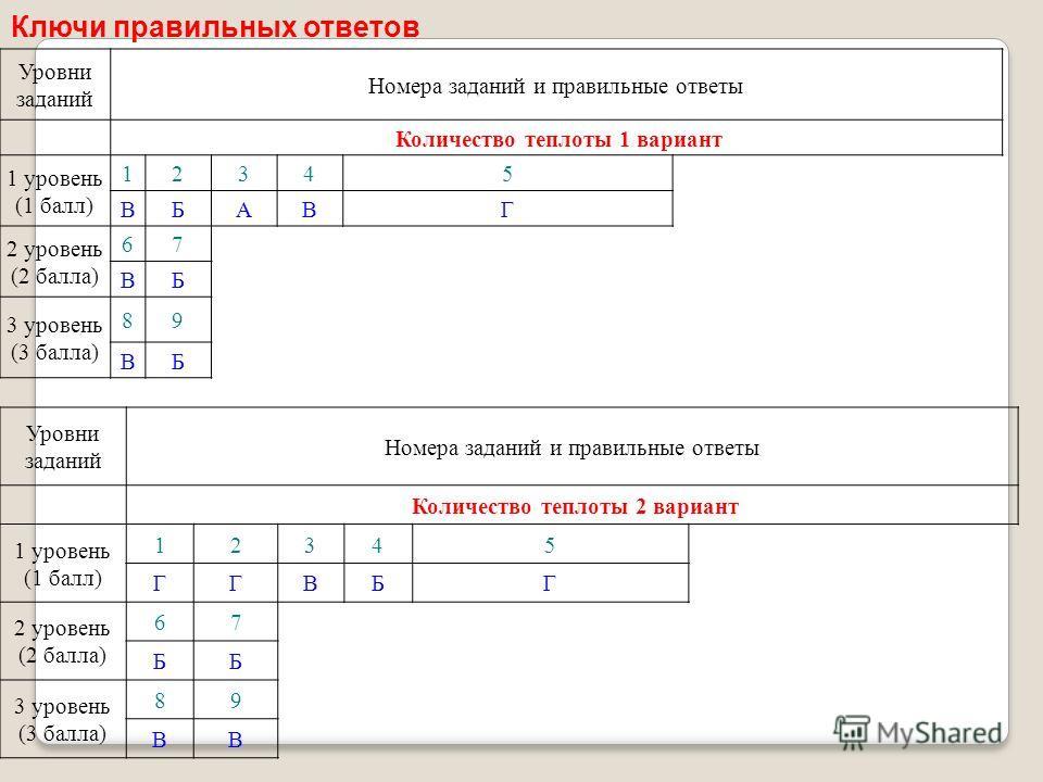 Ключи правильных ответов Уровни заданий Номера заданий и правильные ответы Количество теплоты 1 вариант 1 уровень (1 балл) 12345 ВБАВГ 2 уровень (2 балла) 67 ВБ 3 уровень (3 балла) 89 ВБ Уровни заданий Номера заданий и правильные ответы Количество те