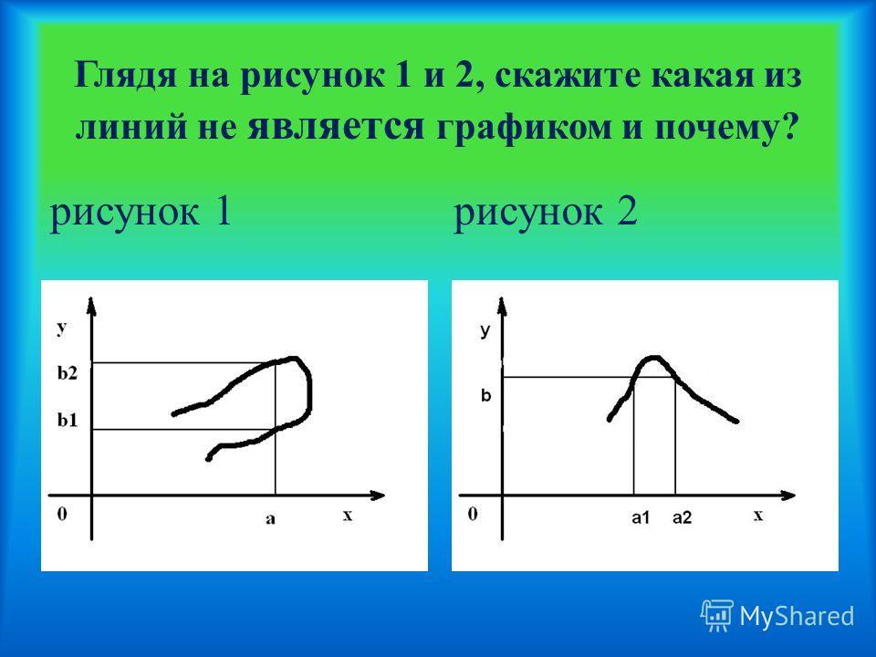 Глядя на рисунок 1 и 2, скажите какая из линий не является графиком и почему? рисунок 1рисунок 2