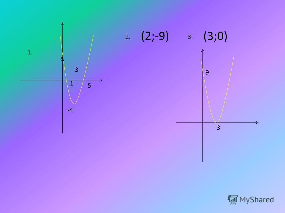 3 5 -4 5 1 1. 2. (2;-9) 3. (3;0) 3 9