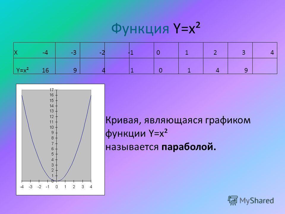 Функция Y=x² Кривая, являющаяся графиком функции Y=x² называется параболой. Х-4-3-2-101234 Y=x² 169410149