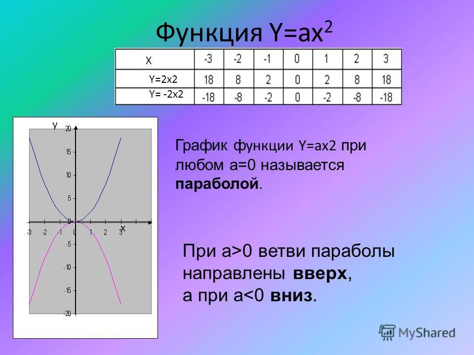 Функция Y=ax 2 X Y=2x2 Y= -2x2 у x График ф ункции Y=ax2 при любом а=0 называется параболой. При а>0 ветви параболы направлены вверх, а при а