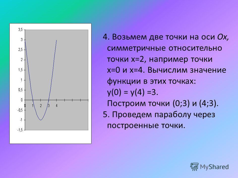 4. Возьмем две точки на оси Ох, симметричные относительно точки х=2, например точки х=0 и х=4. Вычислим значение функции в этих точках: у(0) = у(4) =3. Построим точки (0;3) и (4;3). 5. Проведем параболу через построенные точки.