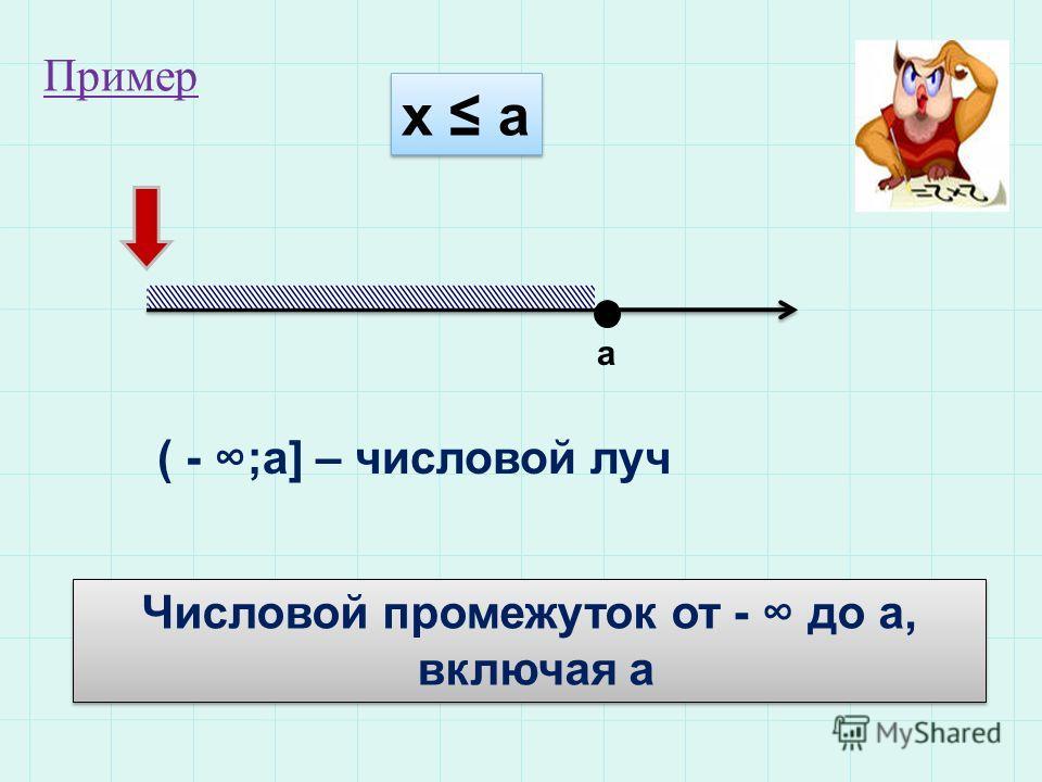 х а а ( - ;а] – числовой луч Числовой промежуток от - до а, включая а Числовой промежуток от - до а, включая а Пример