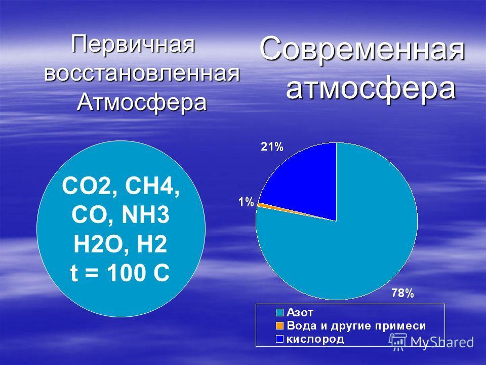 Современная атмосфера CO2, CH4, CO, NH3 H2O, H2 t = 100 C Первичная восстановленная Атмосфера