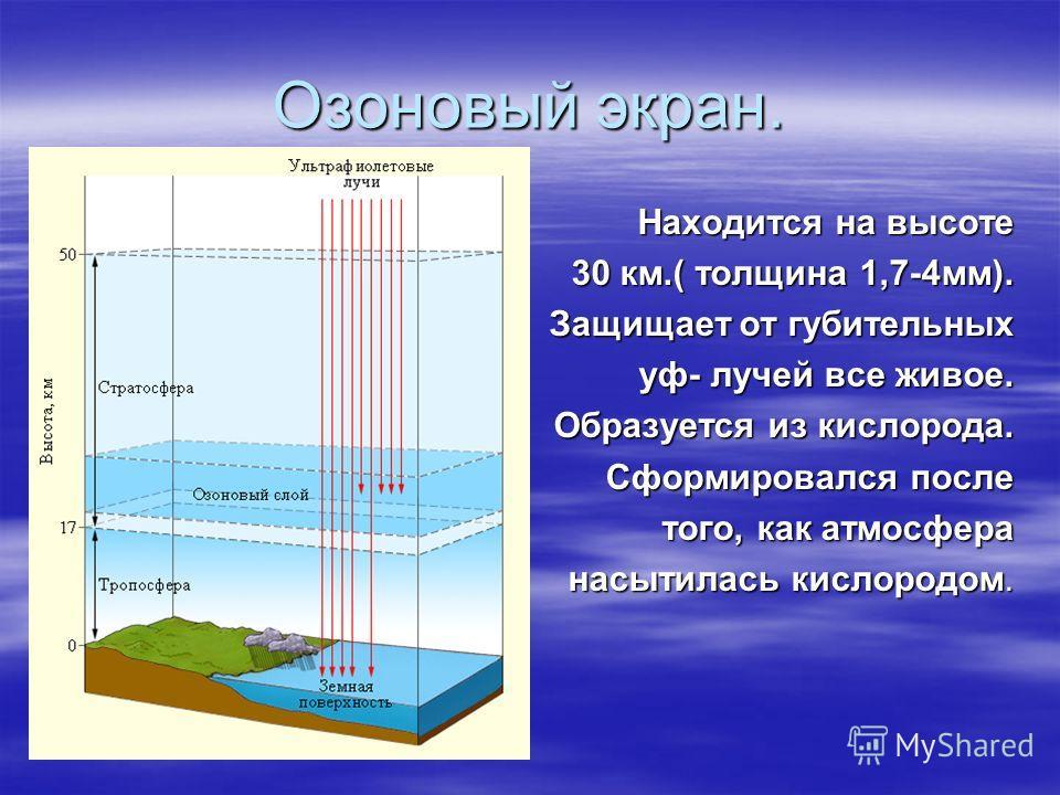 Озоновый экран. Находится на высоте 30 км.( толщина 1,7-4мм). Защищает от губительных уф- лучей все живое. Образуется из кислорода. Сформировался после того, как атмосфера насытилась кислородом.