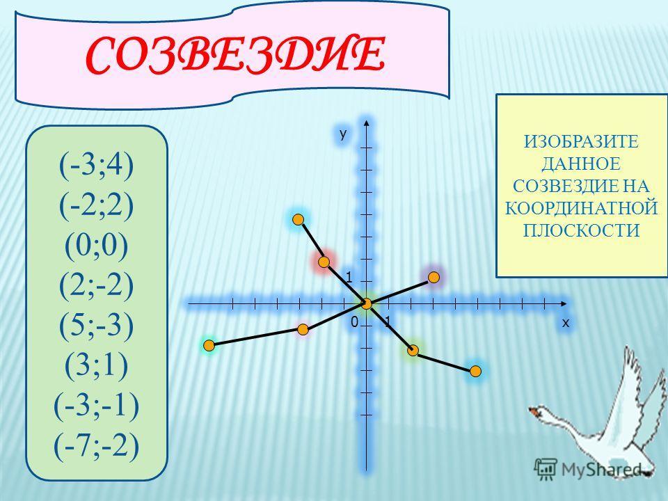 Изобразите данное созвездие на оординатной плоскости: (-3;4) (-2;2) (0;0) (2;-2) (5;-3) (3;1) (-3;-1) (-7;-2)