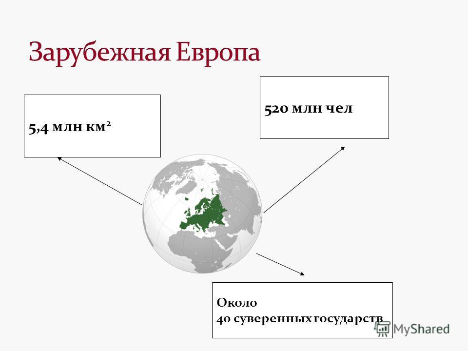 5,4 млн км 2 520 млн чел Около 40 суверенных государств