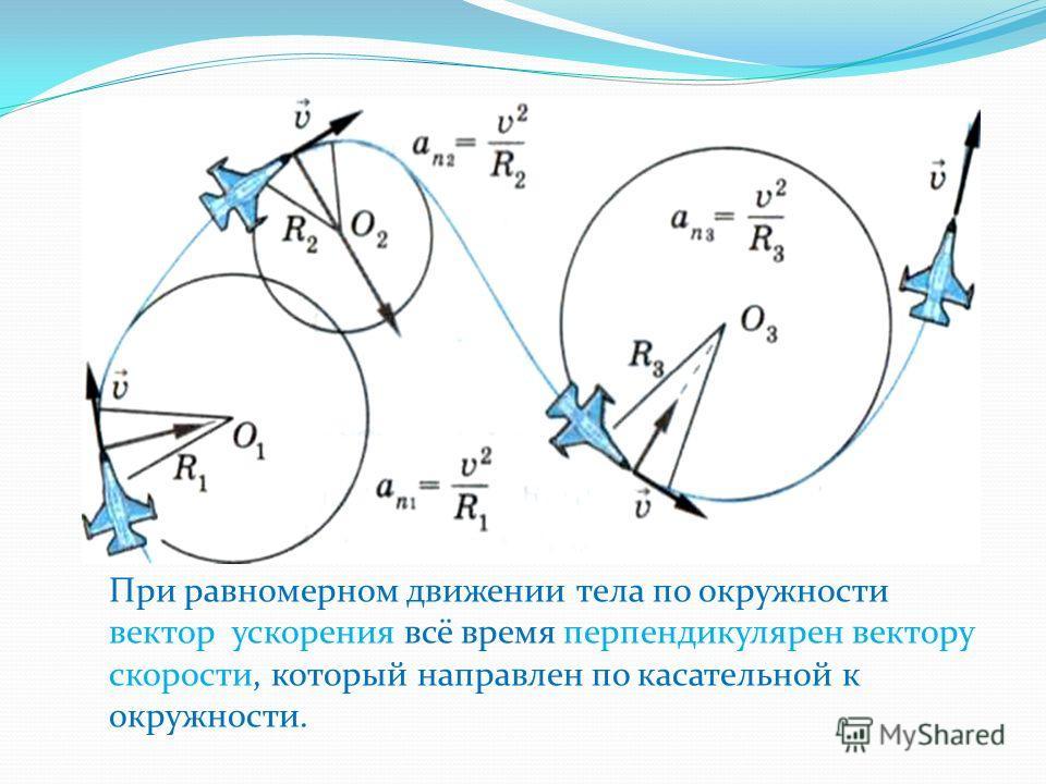 При равномерном движении тела по окружности вектор ускорения всё время перпендикулярен вектору скорости, который направлен по касательной к окружности.