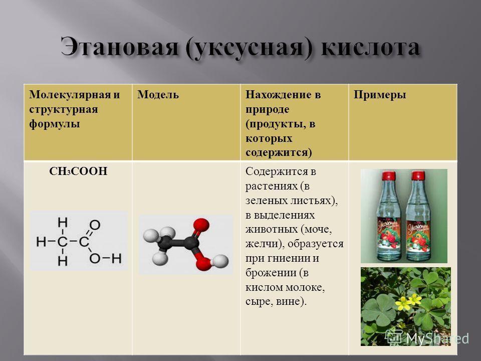 Молекулярная и структурная формулы Модель Нахождение в природе ( продукты, в которых содержится ) Примеры СН 3 СООН Содержится в растениях ( в зеленых листьях ), в выделениях животных ( моче, желчи ), образуется при гниении и брожении ( в кислом моло