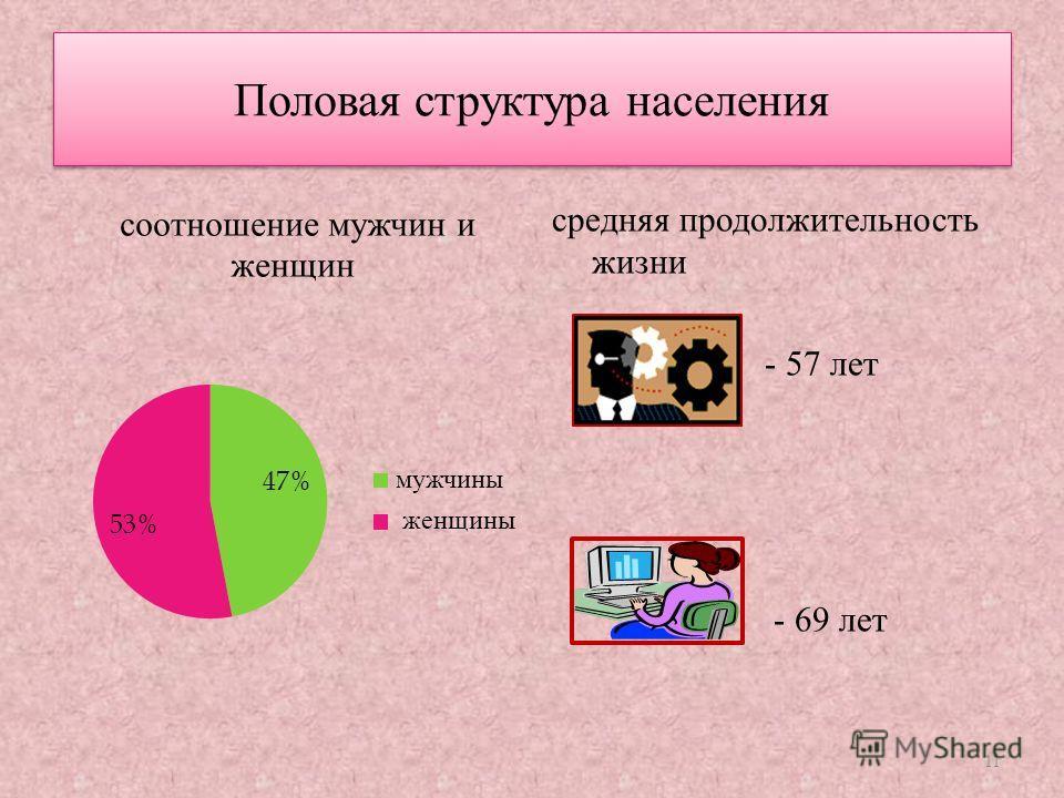Половая структура населения средняя продолжительность жизни - 57 лет - 69 лет 11