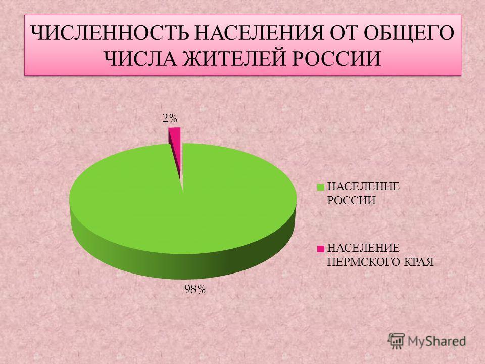 ЧИСЛЕННОСТЬ НАСЕЛЕНИЯ ОТ ОБЩЕГО ЧИСЛА ЖИТЕЛЕЙ РОССИИ 4