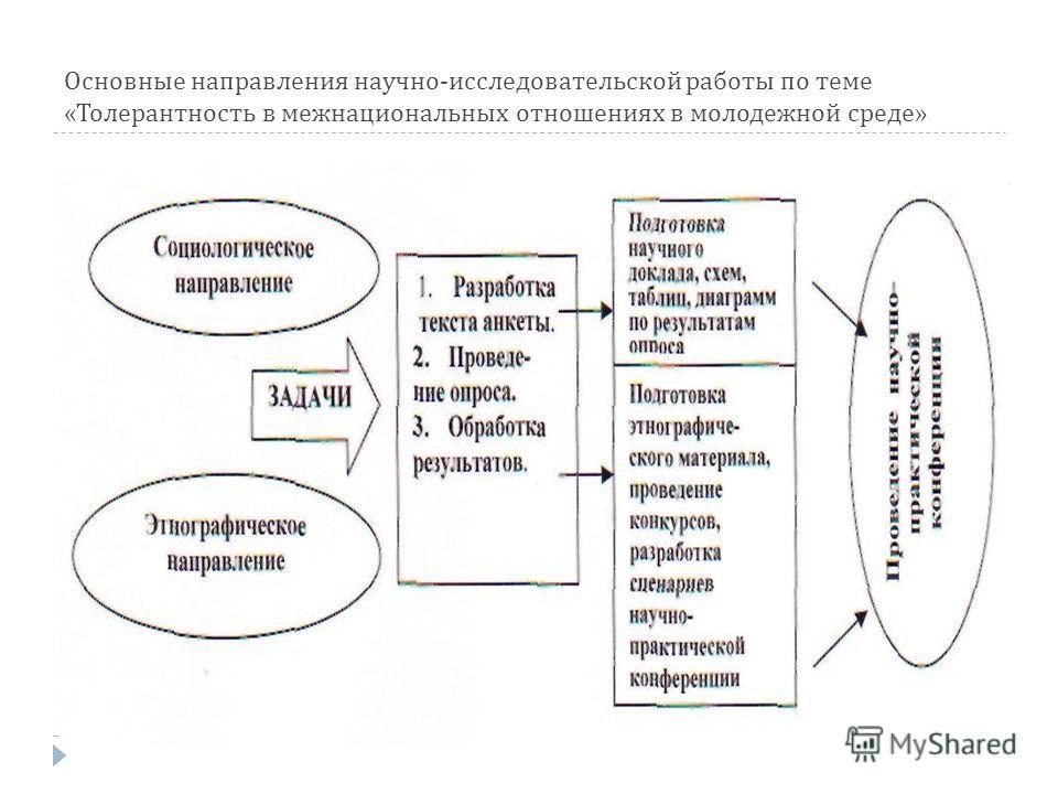 Основные направления научно - исследовательской работы по теме « Толерантность в межнациональных отношениях в молодежной среде »